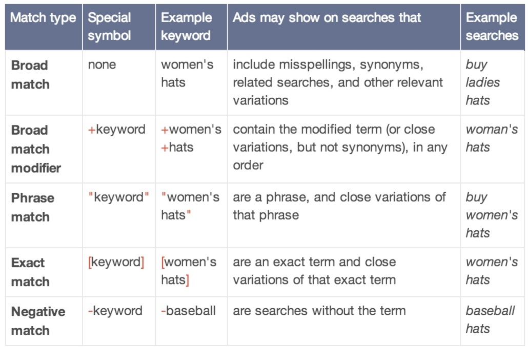adwords-matching-types